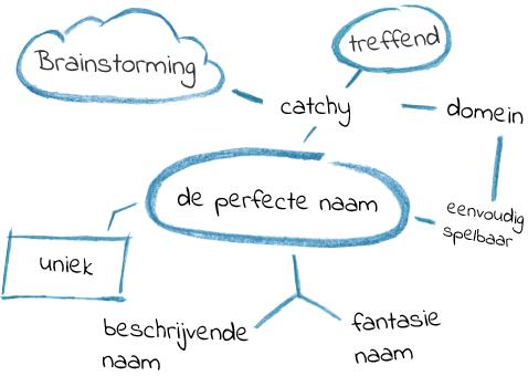 Mindmap naamgeving